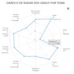 Radar dos Graus por Tema